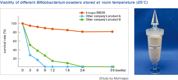 Viability of different Bifidobacterium powders stored at room temperature (25℃)
